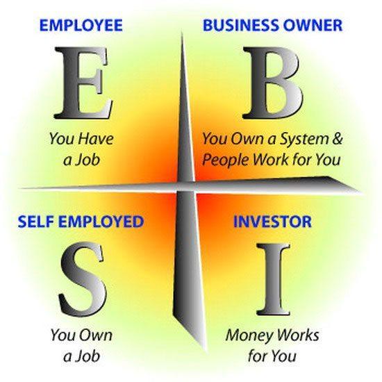 4 Kuadran Sumber Penghasilan